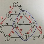 最小全域有向木 - Chu-Liu/Edmondsのアルゴリズム