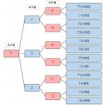 将棋ソフトの思考法 ミニマックス法