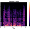Pythonでお手軽音声処理(5) フーリエ変換・スペクトログラム表示