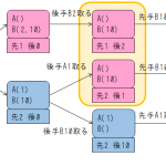 AtCoder Typical DP Contest – B「ゲーム」